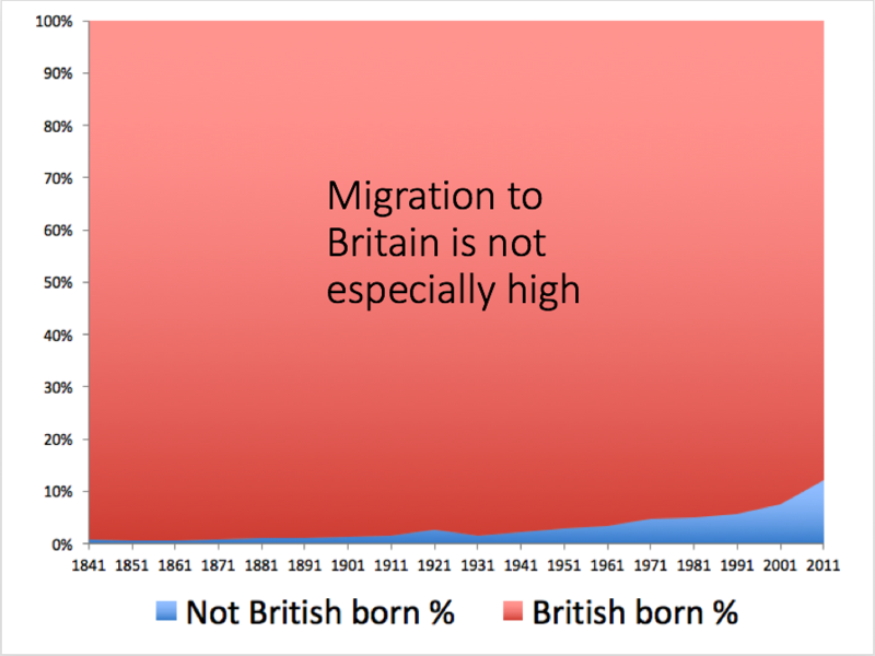 A graph showing a comparison between British-born and non-british-born residents of the UK, showing an increase from around 1% in 1841 to around 11% in 2011