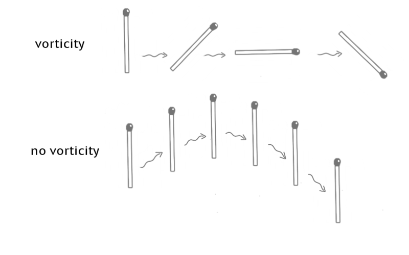 A diagram to explain vorticity and no vorticy, based on the angle of matches at various points